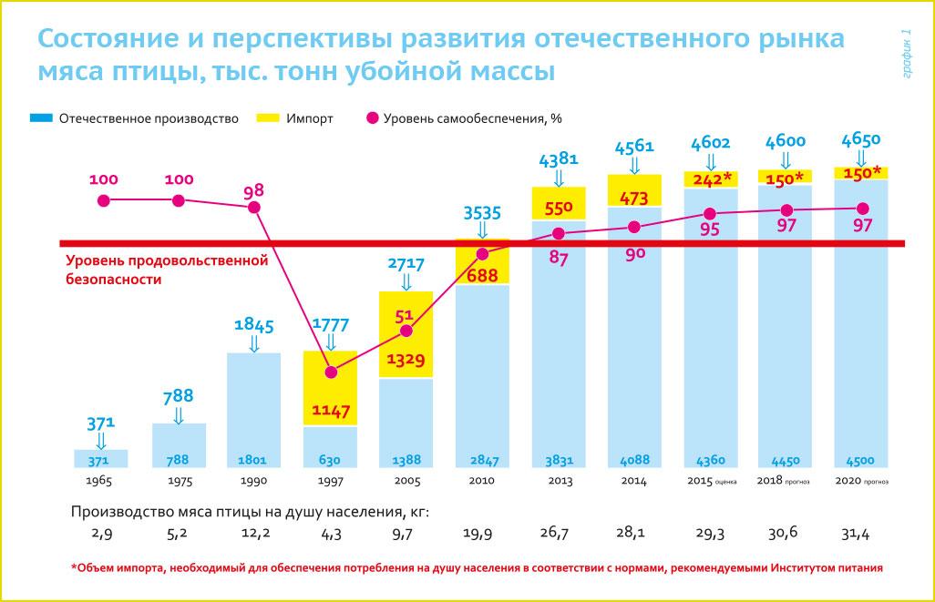 Продовольственная безопасность россии 2016